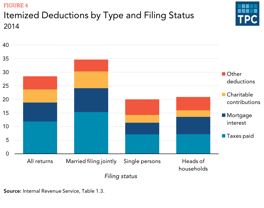 Married Couples Filing Jointly Typically Claim Higher Deductions Averaging More Than 39000 In 2014 Itemized Averaged Over 25000 For Single