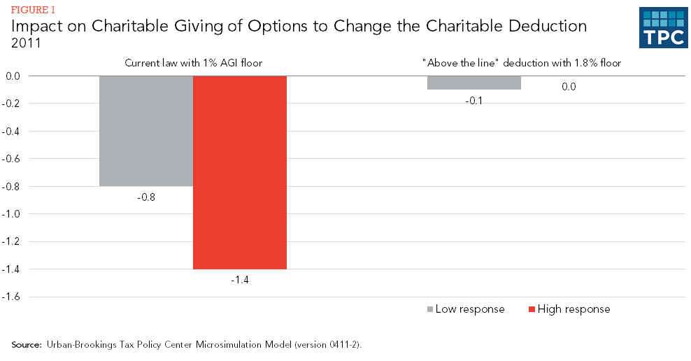 Figure 1 - Impact on Charitable Giving of Options to Change the Charitable Deduction, 2011