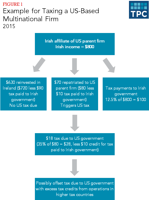 Figure 1 - Example for Taxing a US Based Mulinational Firm, 2015