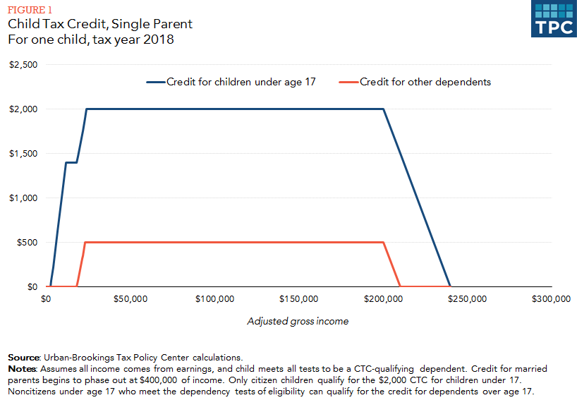 If The Credit Exceeds Ta Owed Taxpayers Will Be Able To Receive Balance As A Refund Refundable Portion Of Limited 15