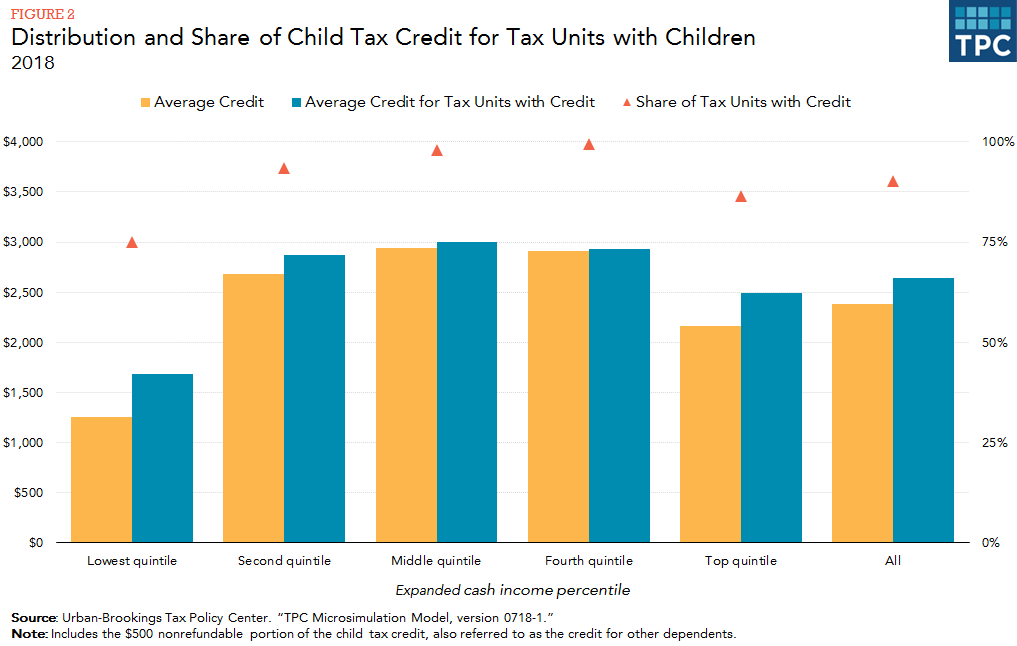 The Proportion Of Families With Children Receiving A Credit Drops To 87 Percent In Highest Income Group Because Limits Figure 2