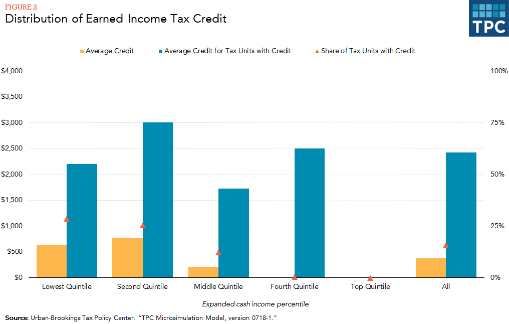What Is The Earned Income Tax Credit Tax Policy Center