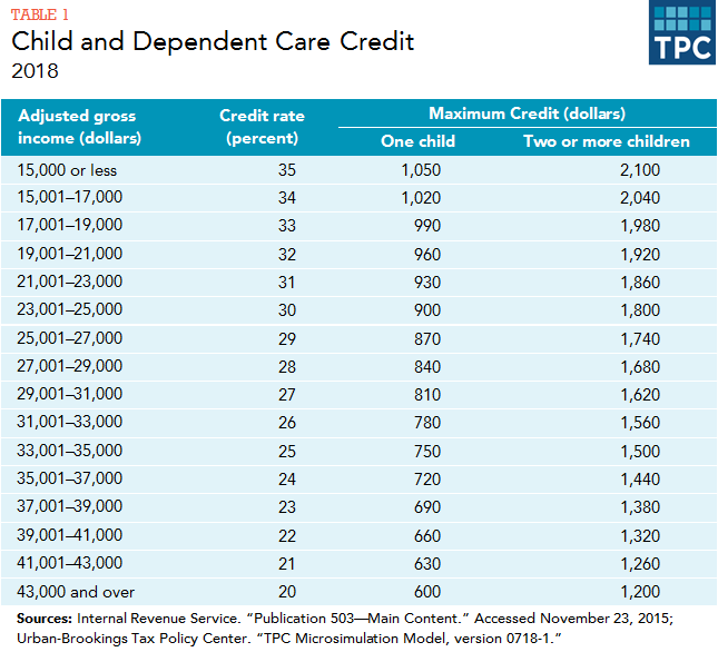 As A Result Low Income Families Who Owe Little Or No Tax Get Benefit From The Credit Table 1