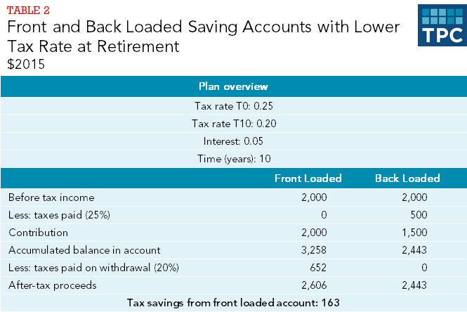 Table 2 - Front and Back Loaded Accounts with Lower Tax Rate at Retirement
