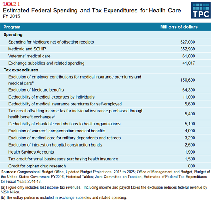 Table 1 - Estimated Federal Spending and Tax Expenditures for Health Care, FY 2015