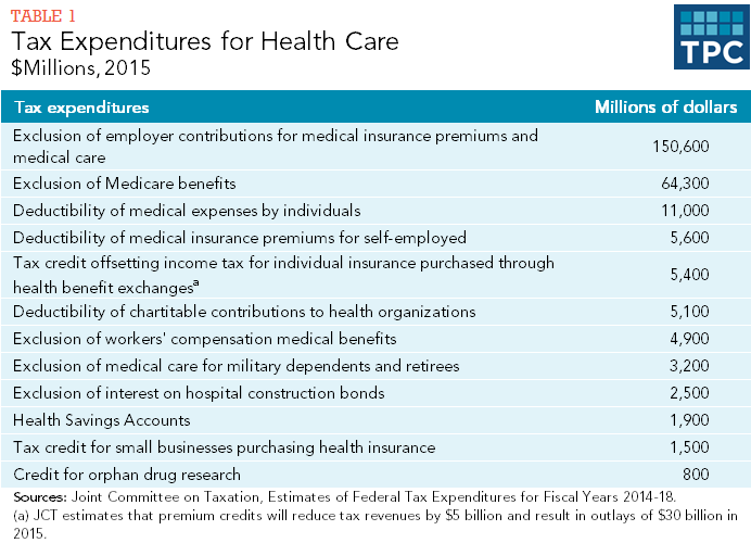 Table 1 - Tax Expenditures for Healthcare, Millions of Dollars, 2015