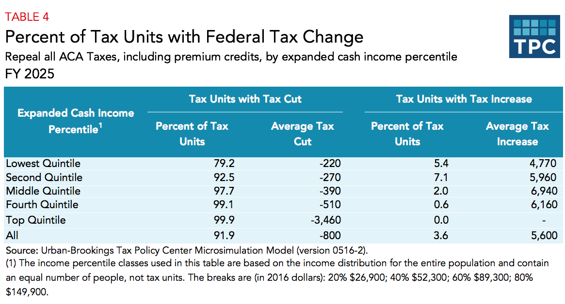What tax changes did the Affordable Care Act make?   Tax ...