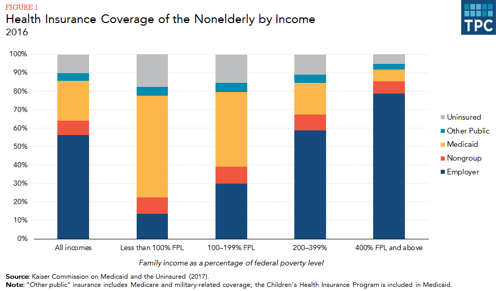 Health insurance coverage rises sharply with income. Less than 23 percent  of the nonelderly with family incomes below 100 percent of the federal  poverty ...