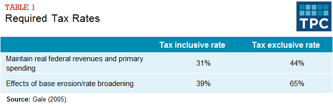 Table 1 - Required Tax Rates