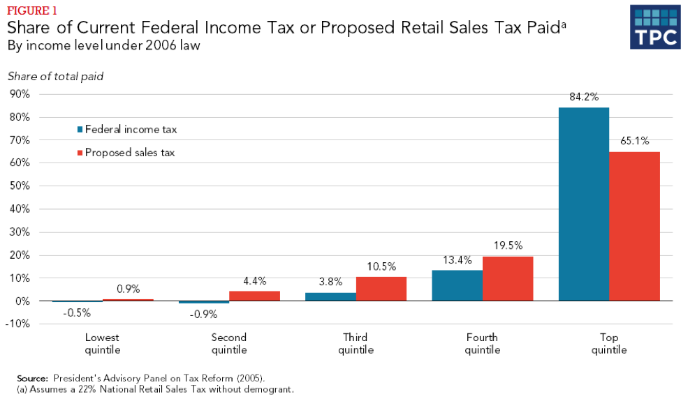 Figure 1 - Share of Current Federal Income Tax or Proposed Retail Sales Tax Paid, By income level under 2006 law