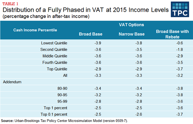 Table 1 - Distribution of a Fully Phased in VAT at 2015 Income Levels, Percentage change in after-tax income