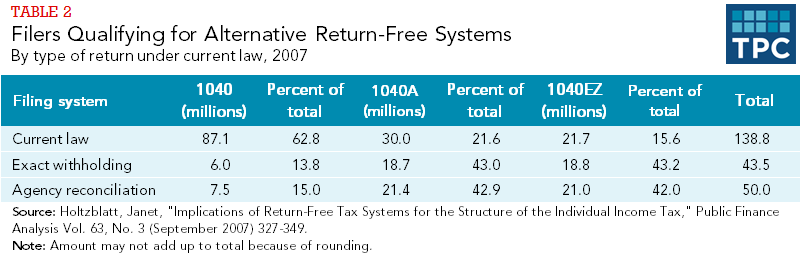 Table 2 - Filers Qualifying for Alternative Return-Free Systems - By type of return under current law 2007