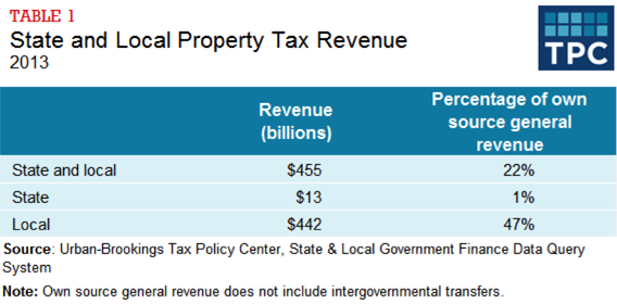 Table 1 - State and Local Property Tax Revenue, 2013