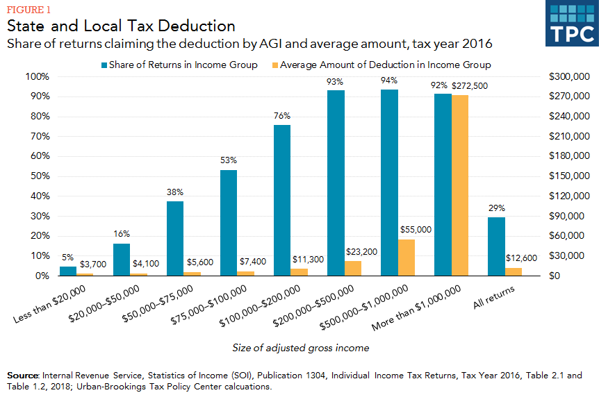 Although Most High Income Taxpayers Claimed A Salt Deduction The Federal Individual Alternative Minimum Tax Amt Limited Or Eliminated Benefit For