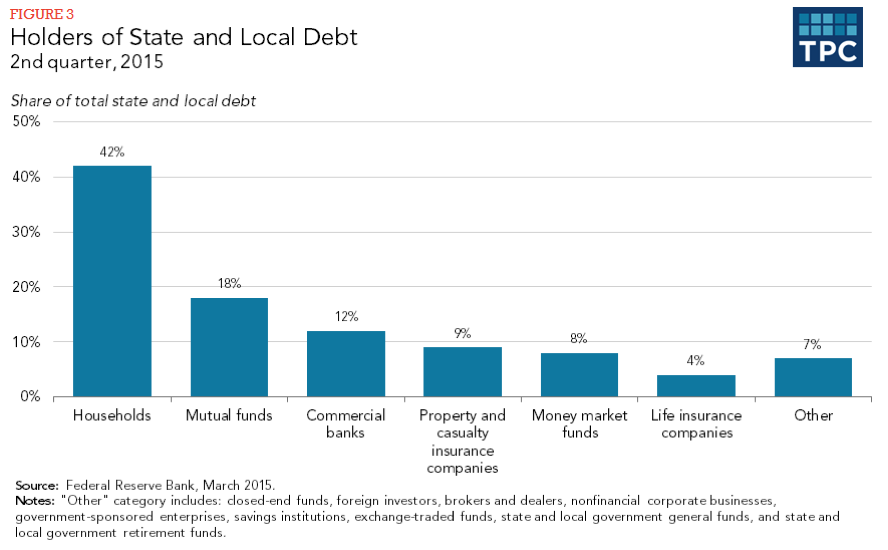 Figure 3 - Holders of State and Local Debt, 2nd quarter 2015
