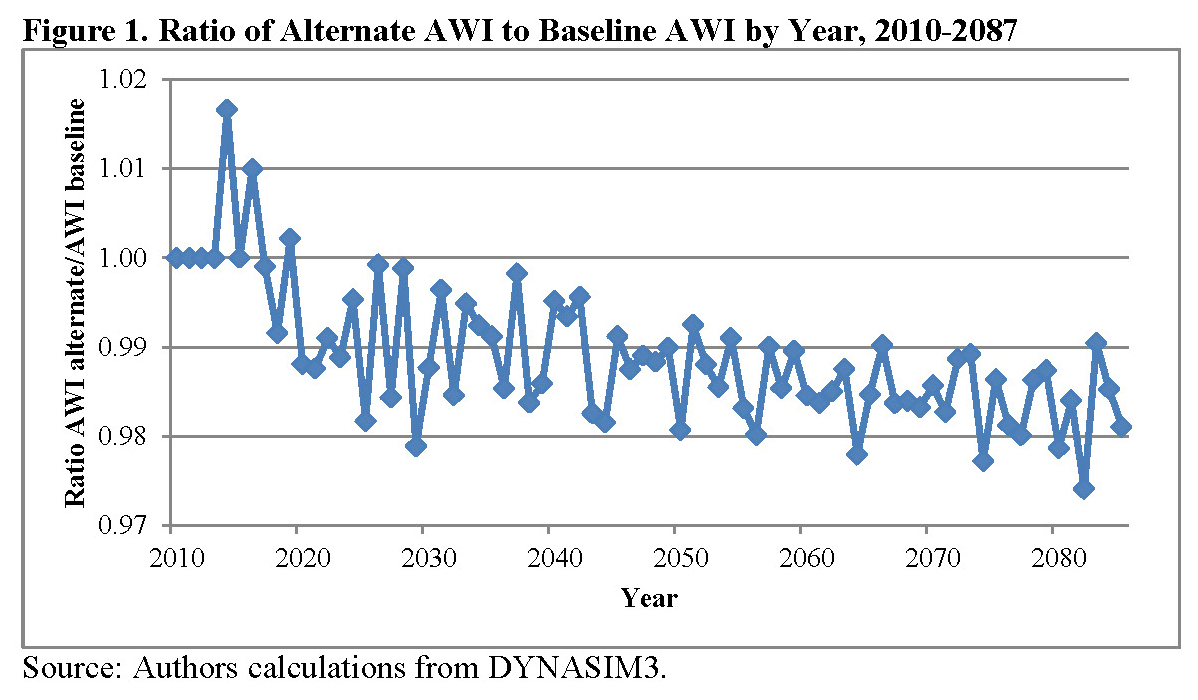 Figure 1. Ratio of Alternate AWI to Baseline AWI by Year, 2010-2087