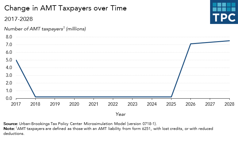 Income Tax Expires After 2025 As A Result The Number Of Amt Taxpayers Is Schedule To Snap Back In 2026 From 200 000 More Than 7 Million