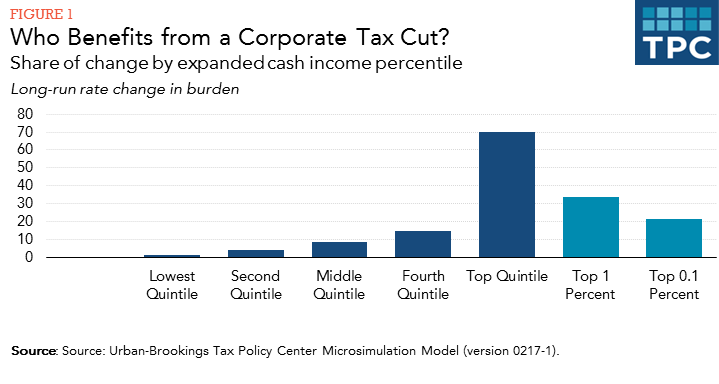 Image result for images of what corporations have done with tax cuts benefit