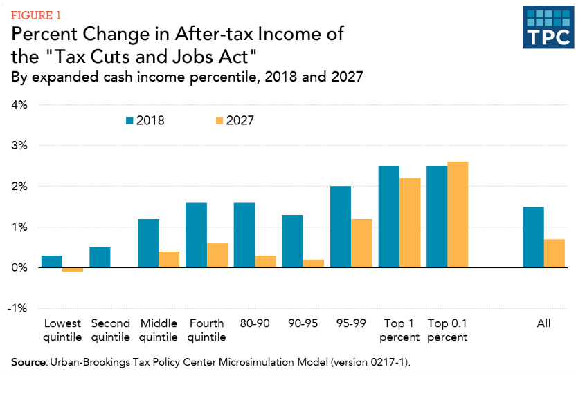 How President Trump's Tax Plan Would Really Affect the Middle Class