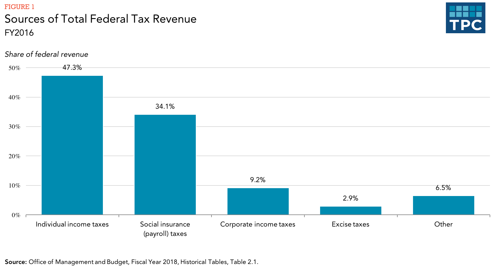 Revenues of the federal budget. Revenues and expenditures of the federal budget 96