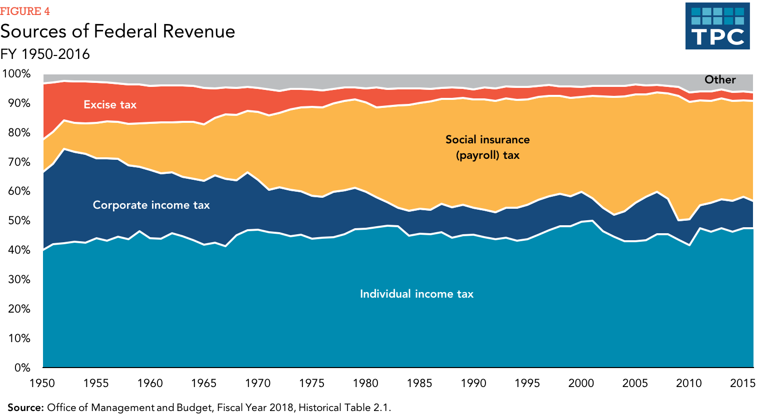 Image result for decline of corporate tax revenue as a percent of federal revenue