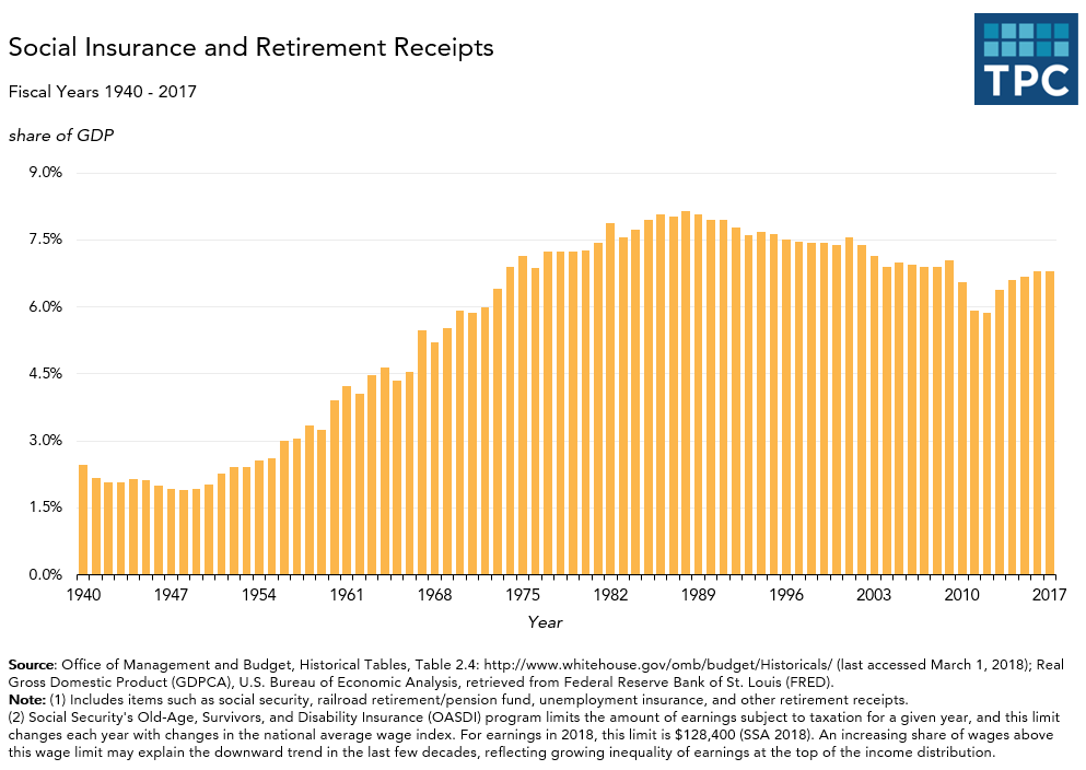 Annual Social Insurance and Retirement Receipts