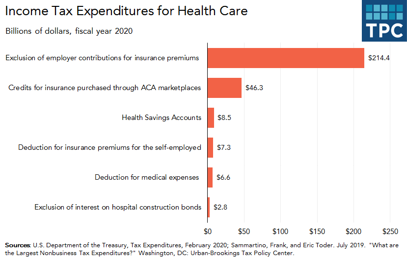 Tax expenditures on health care in 2020