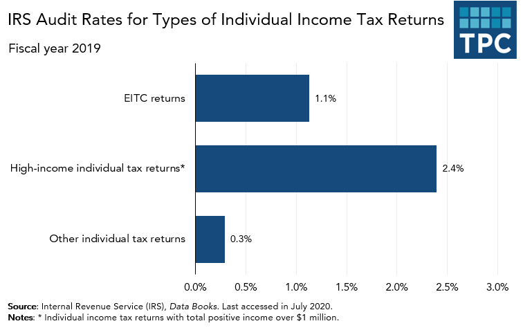 IRS audit rate for EITC returns