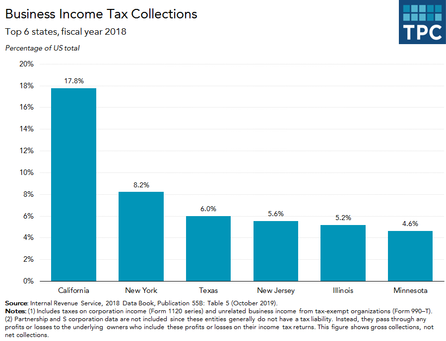 Business Income Tax Collections by State