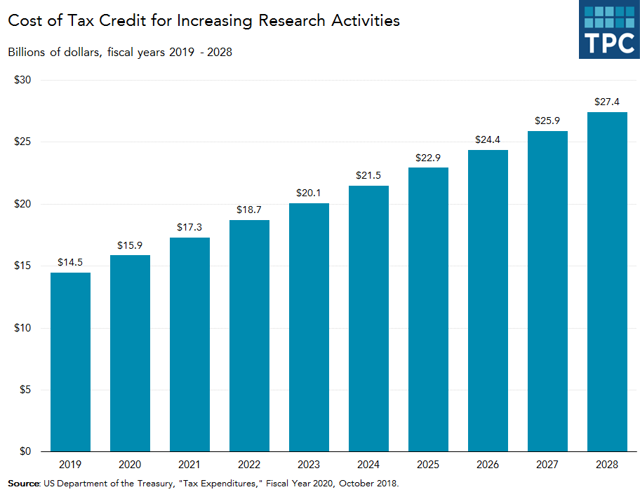 Research credit tax expenditures