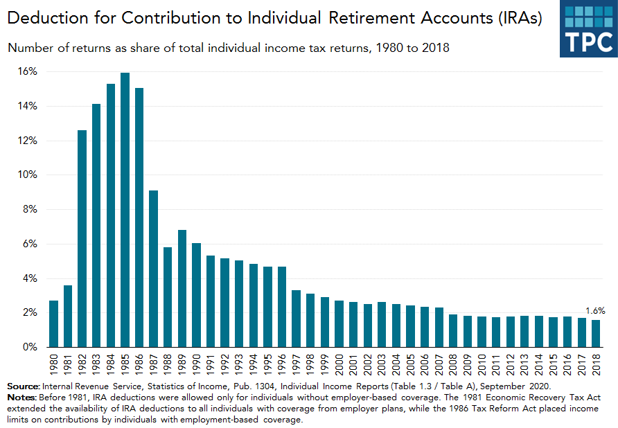 Deduction for IRA contributions over time