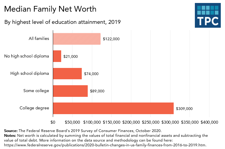 Net worth of families by education attainment
