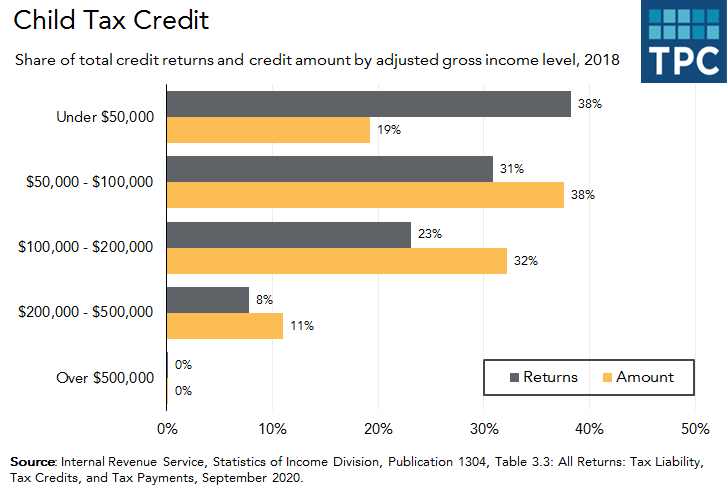 Child tax credit by income level