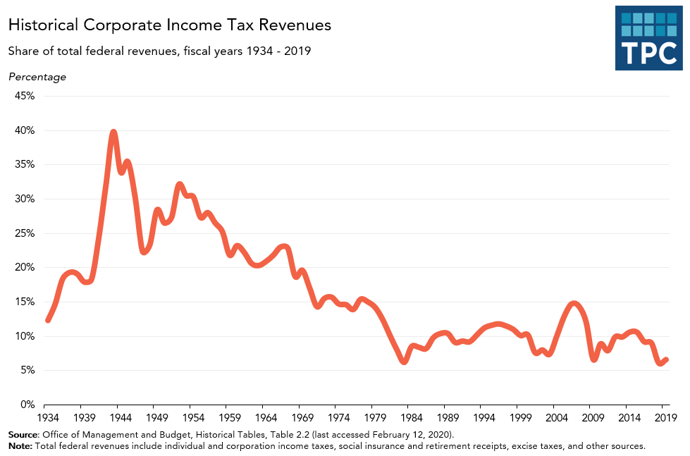 Corporate income tax revenues over time