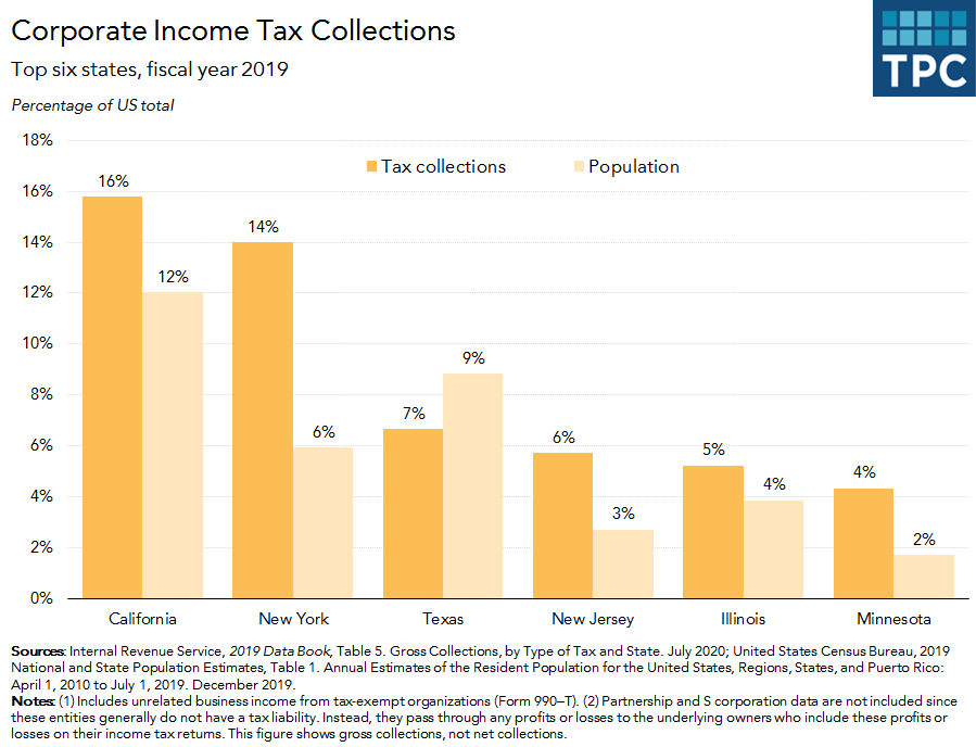 Corporate income tax collections by state