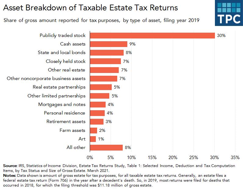 Asset breakdown of taxable estate tax returns
