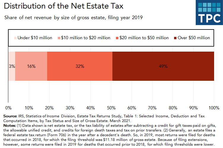 Distribution of net estate tax