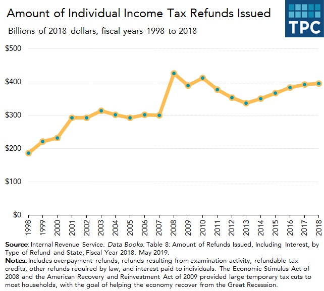 IRS individual income tax refunds issued over time