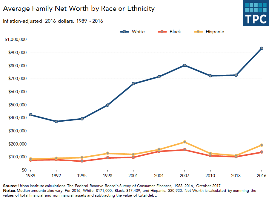 Average Net Worth by Race