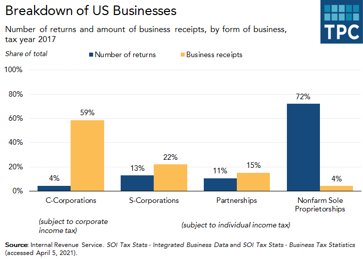 Type of US businesses in 2017