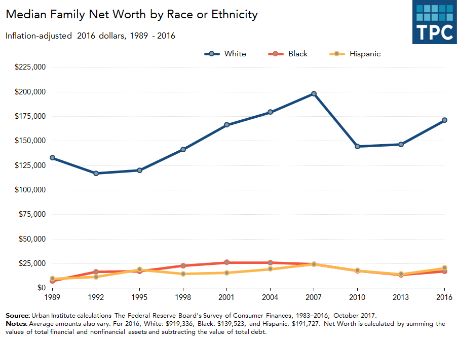 Median Net Worth by Race