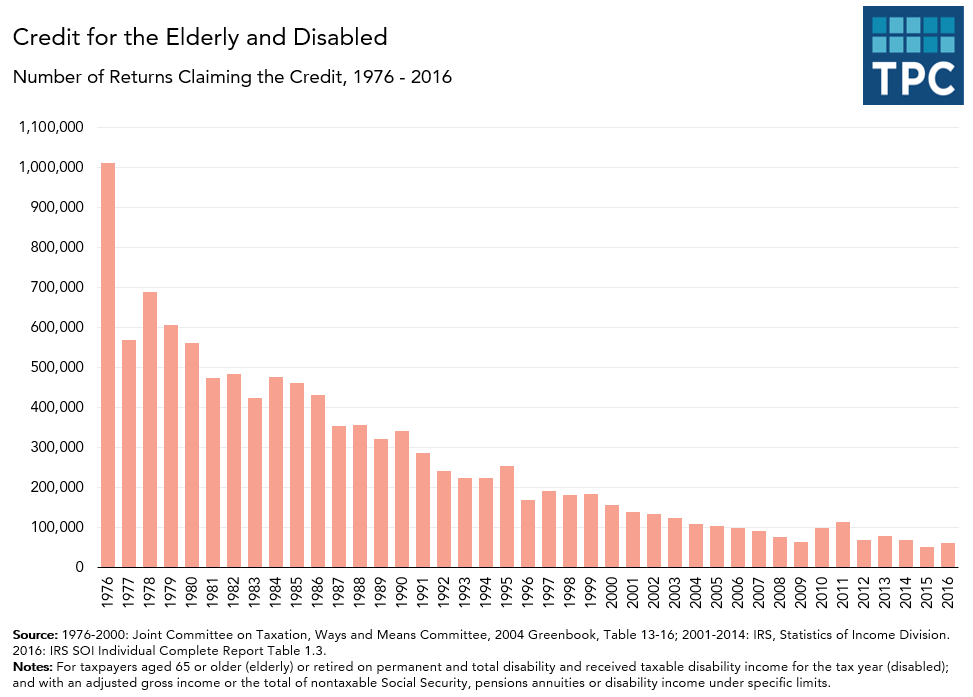 Number of Elderly and Disabled Credits