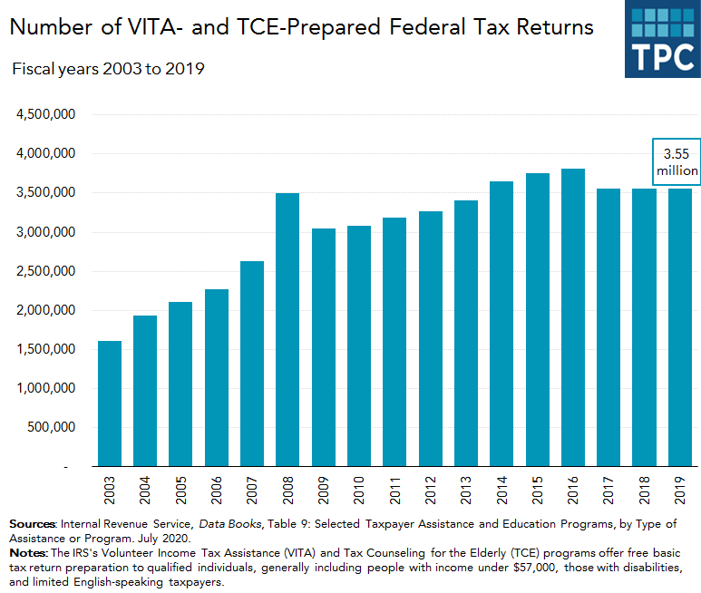 Number of VITA/TCE returns filed annually