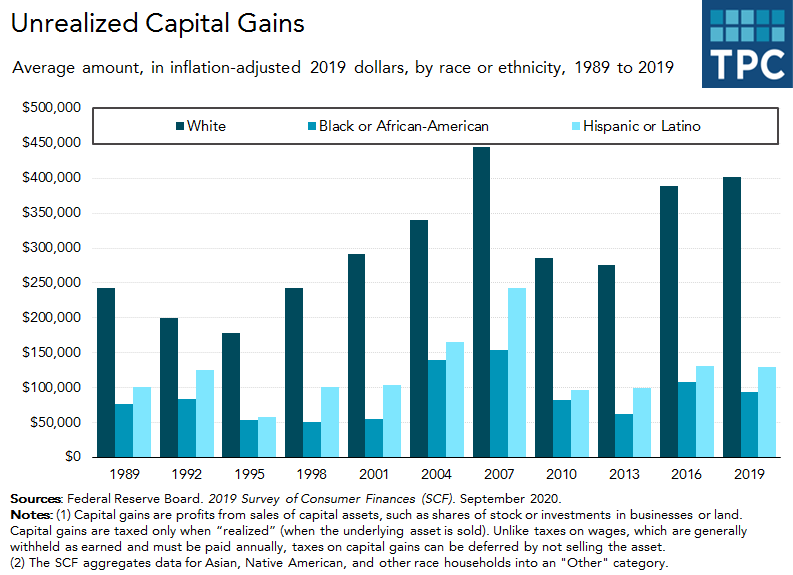 Unrealized capital gains over time by race or ethnicity