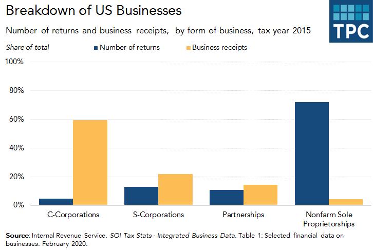 Breakdown of US Businesses