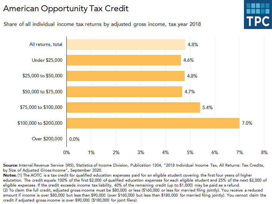 American Opportunity Tax Credit by AGI