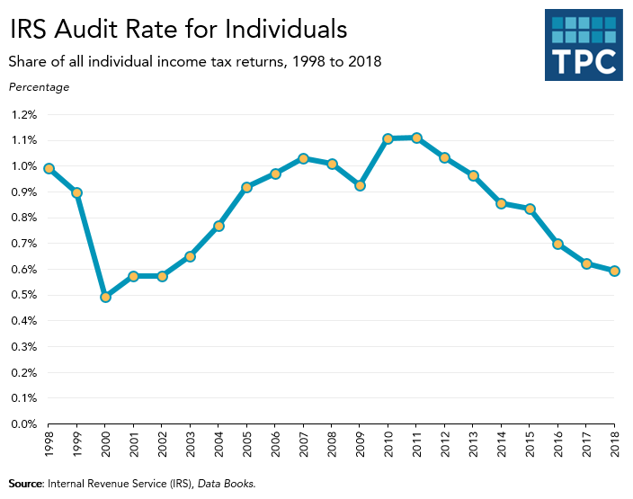 IRS audit rate for individual income tax returns
