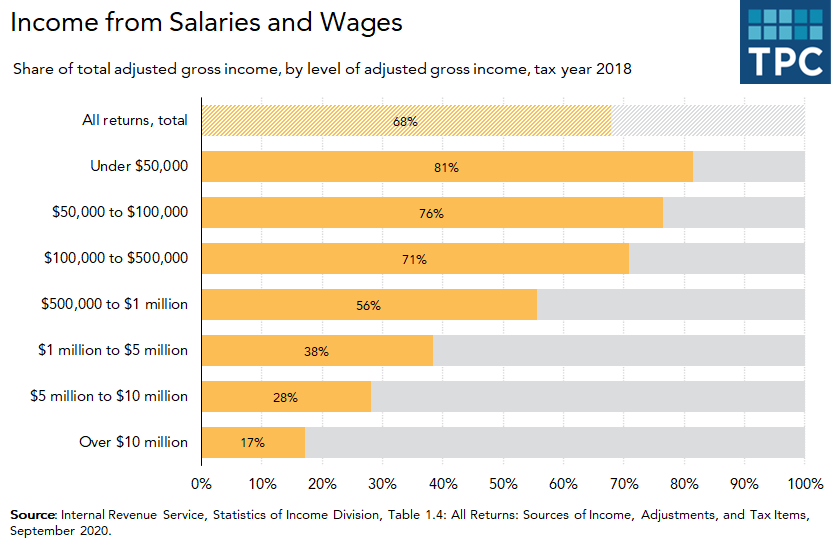 Income from salary and wages by income level