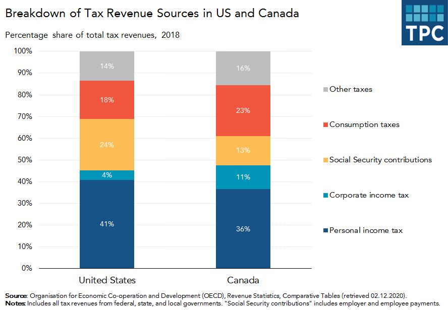 US versus Canada Tax Revenues Breakdown