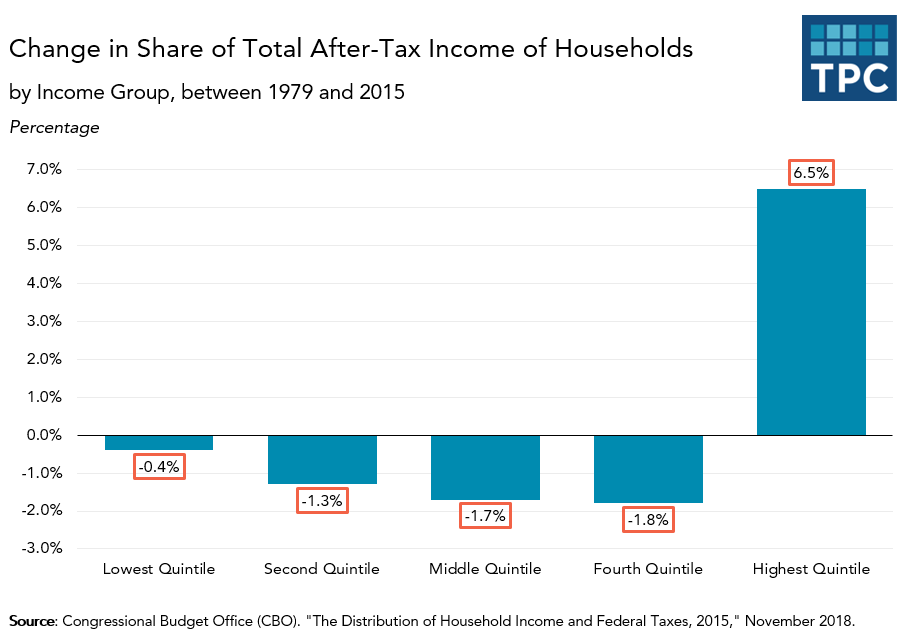 Share of After-Tax Income Comparison by Income Group